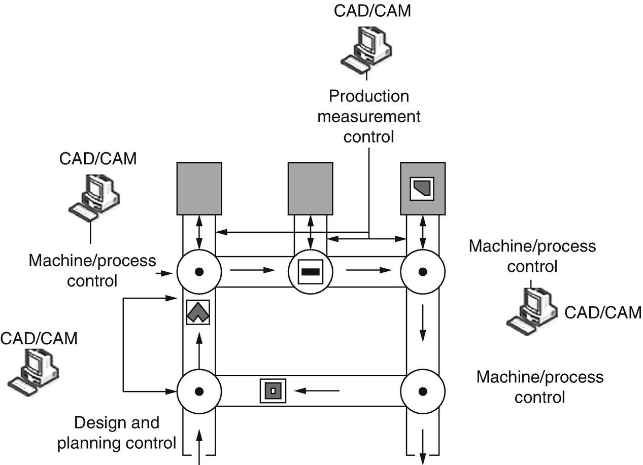 Computer-Aided Manufacturing | SpringerLink on