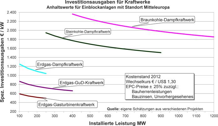 Kraftwerke, Technik und Kosten | SpringerLink