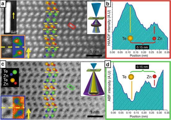 High Resolution in STEM Mode: Individual Atom Analysis in