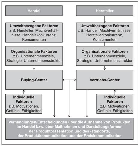 Erklärung und Steuerung von Konkurrenzbeziehungen am POS | SpringerLink