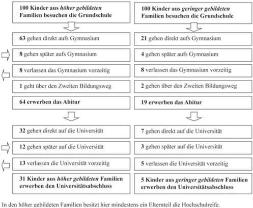 Ziemlich Lebenslauf Beispiele Bildungsbereich Gymnasium ...