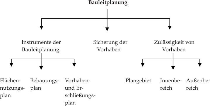 Rechtsgrundlagen der Immobilienwirtschaft | SpringerLink