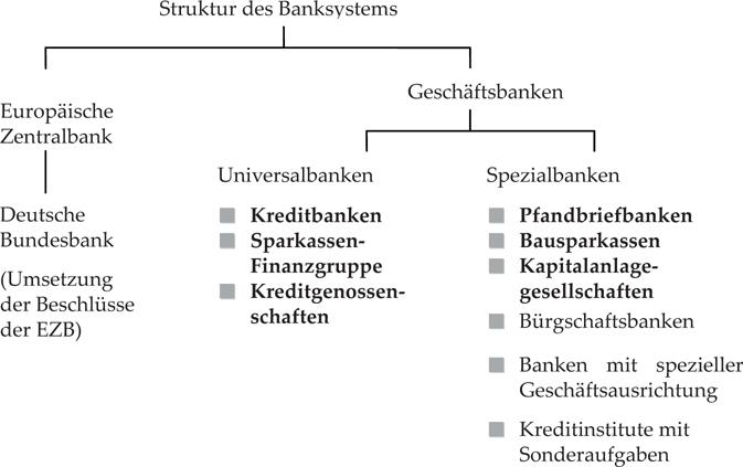 Immobilienfinanzierung Springerlink