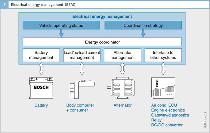Vehicle Electrical Systems Springerlink