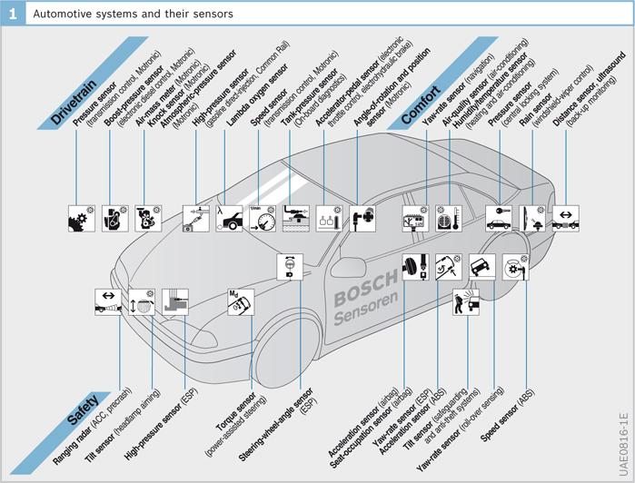 Automotive sensors | SpringerLink on