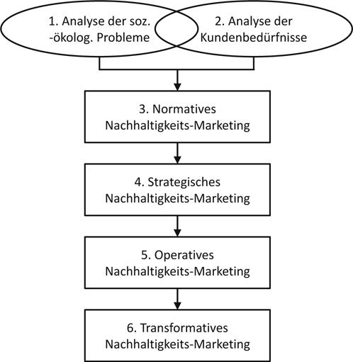 Wunderbar Marketing Job Lebenslauf Ziel Bilder - Entry Level Resume ...