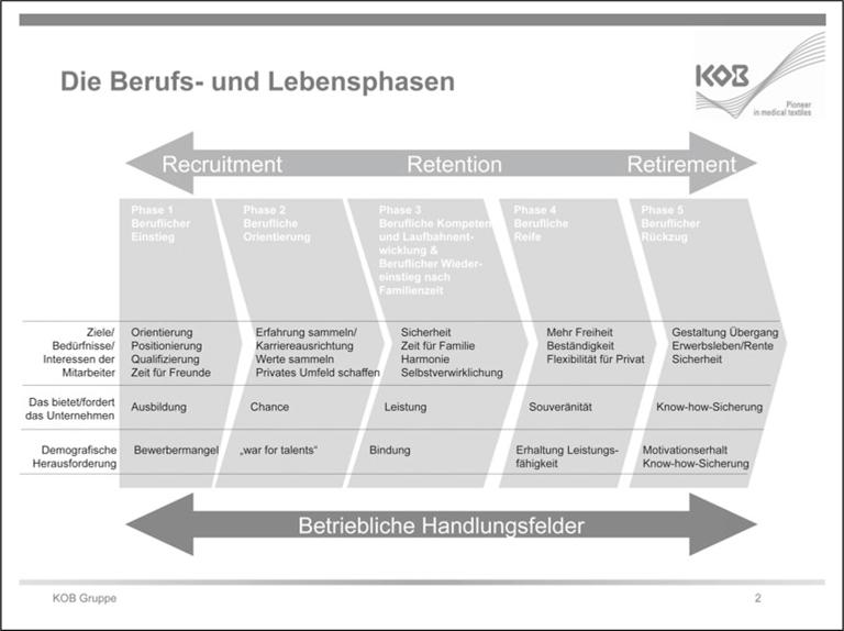 Alternsgerechte nachhaltige Personalwirtschaft – Im Fokus ...