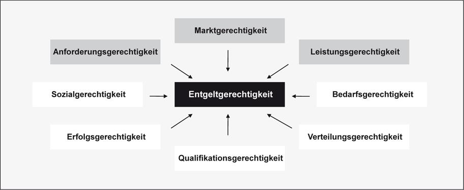 Personalmanagement der Unternehmensberatung | SpringerLink