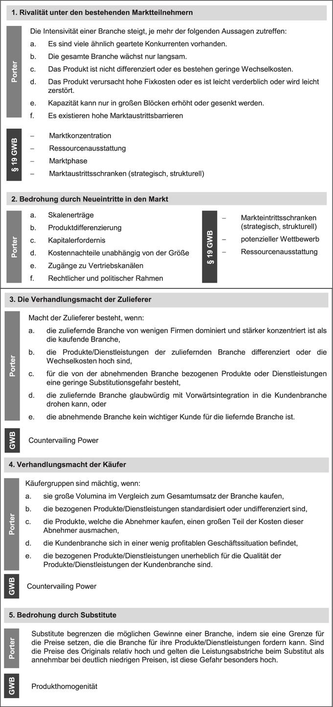 Wettbewerblicher Rahmen für PPP | SpringerLink