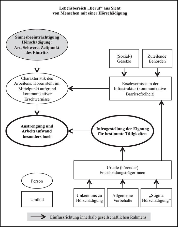 Ergebnisse (II): Berufliche Rahmenbedingungen und ...