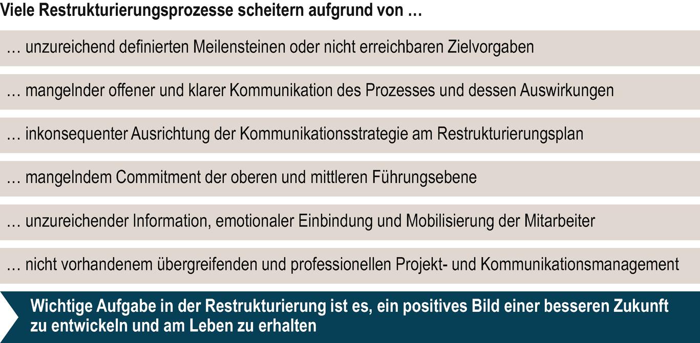Kommunikation als Managementaufgabe in Restrukturierungen ...