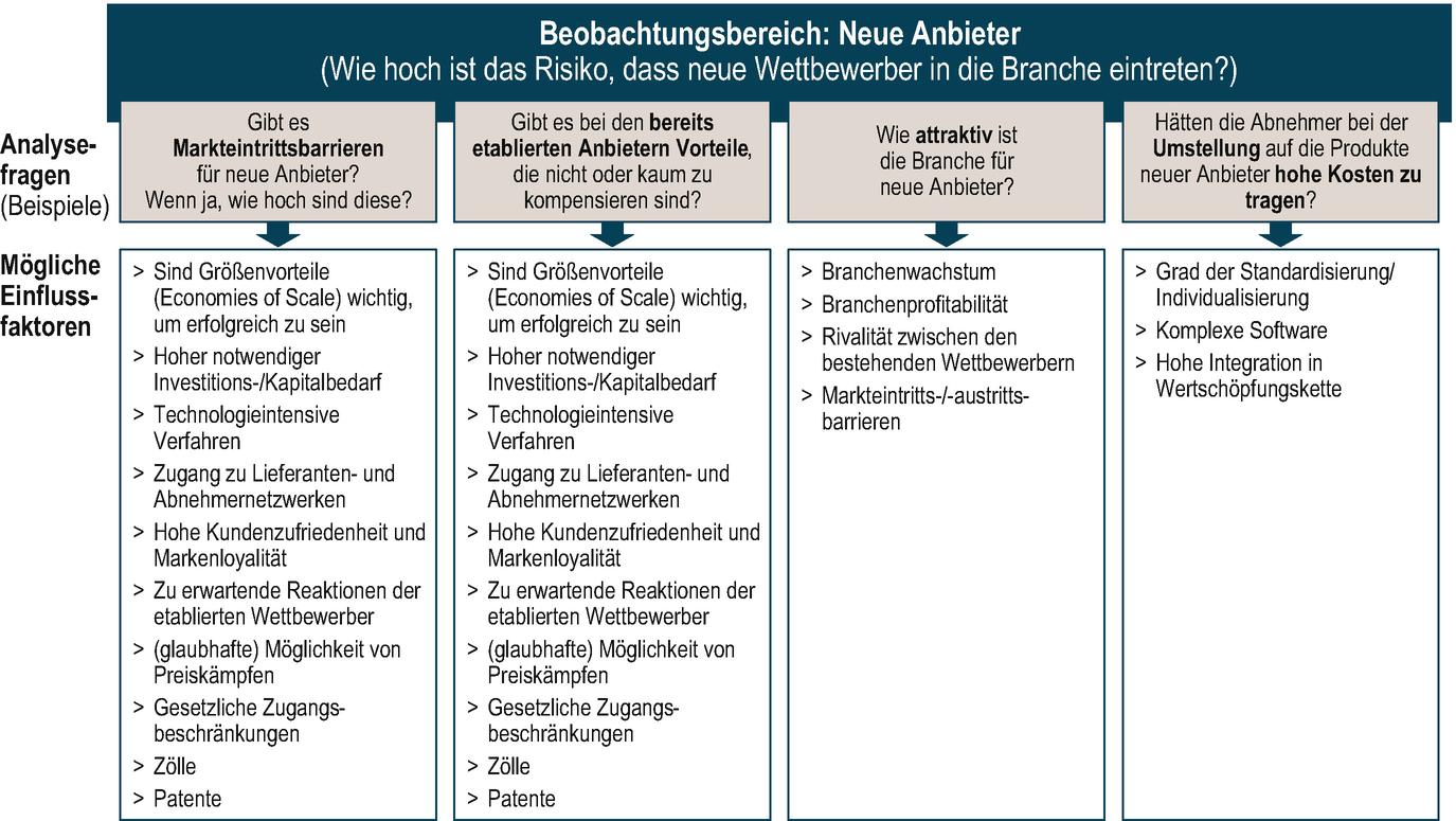 Instrumente zur Früherkennung von Unternehmenskrisen   SpringerLink