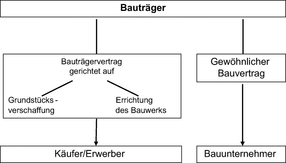 Bau Und Planungsverträge Springerlink