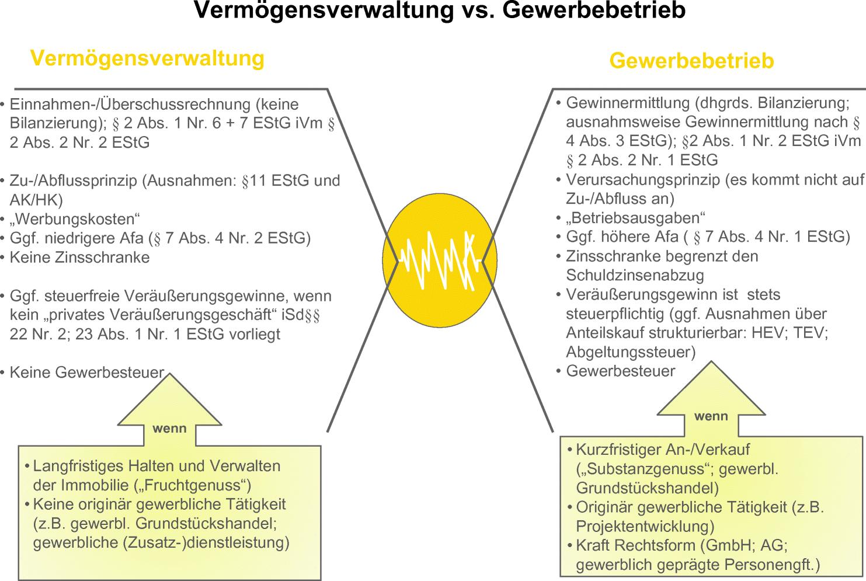Grundlagen Der Nationalen Besteuerung Von Investitionen In Deutsche