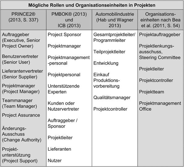 Projekte definieren | SpringerLink