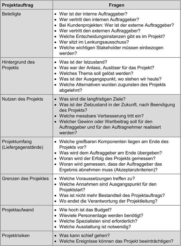 Projektdefinition Projektmanagement Business Wissen De