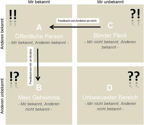 Test Blinder Fleck In Der Psychologie 10