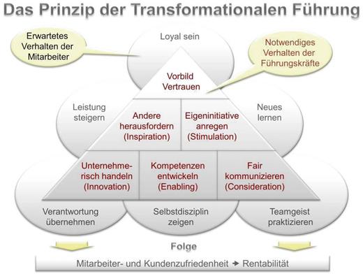Transformationale Führung – Forschungsstand und Umsetzung in der ...