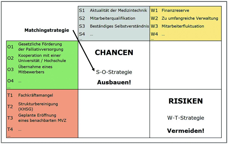 Langfristige Planung Strategischer Geschaftseinheiten Im Krankenhaus Springerlink
