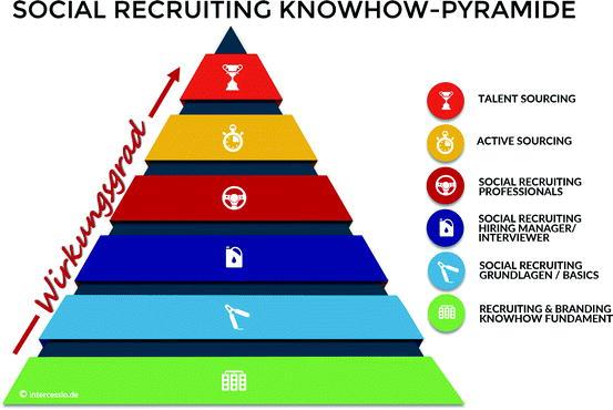 Steigerung Des Wirkungsgrades Durch Social Recruiting Und Active
