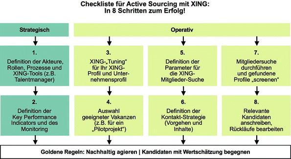 Zünden Sie Mit Xing Ihren Recruiting Turbo Springerlink