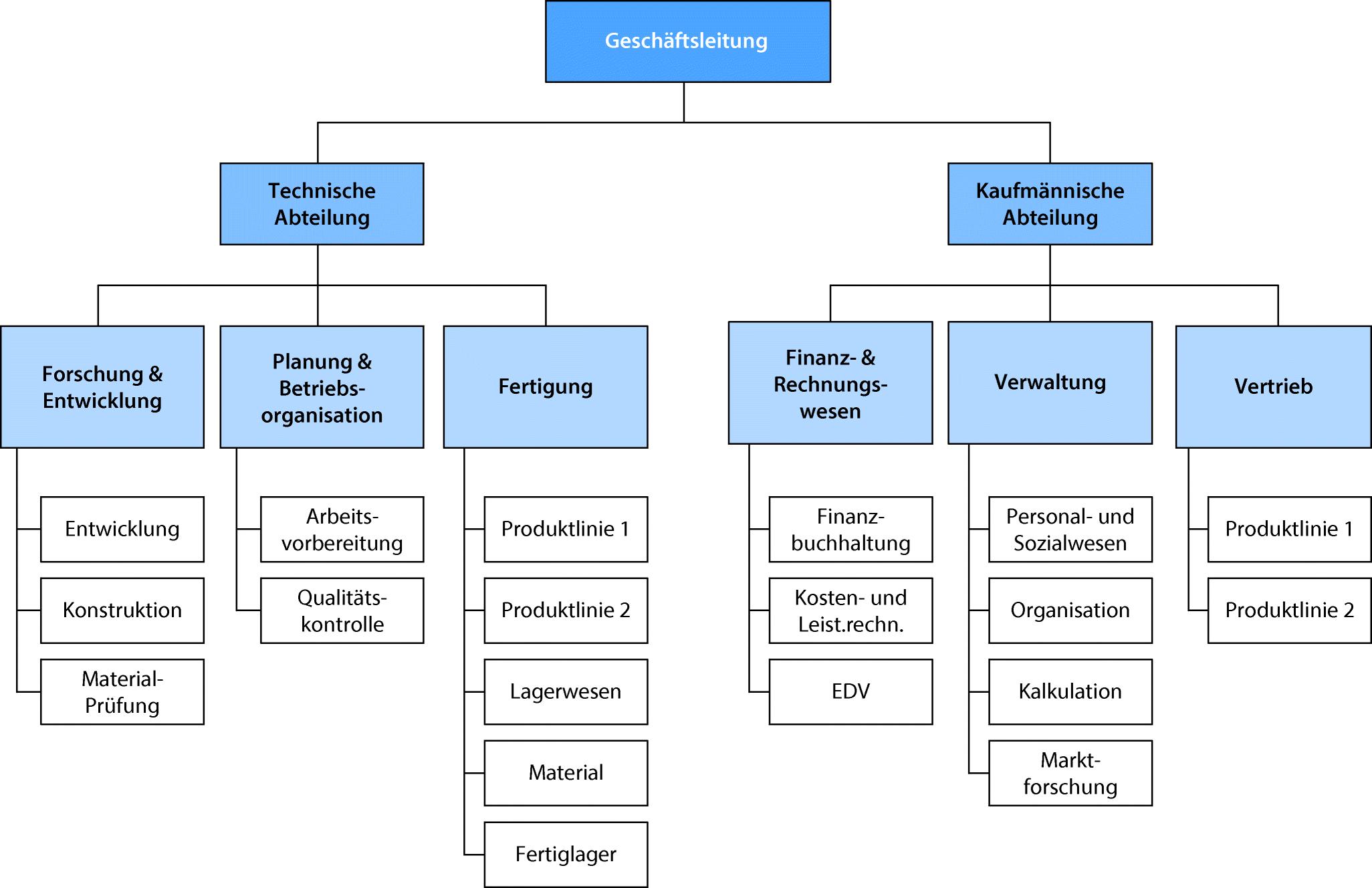 Organigramm Vorlage Vorteile Beispiele Tipps 9