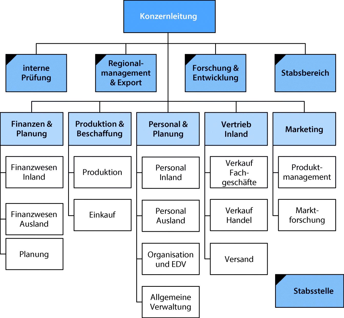 Was Ist Eine Aufbauorganisation Definition Beispiele Ionos