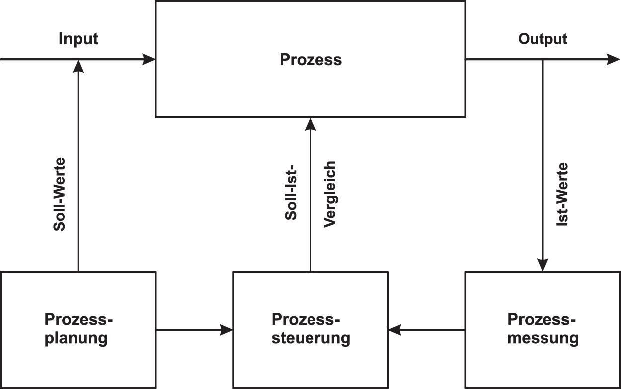 Prozesse im Unternehmen | SpringerLink