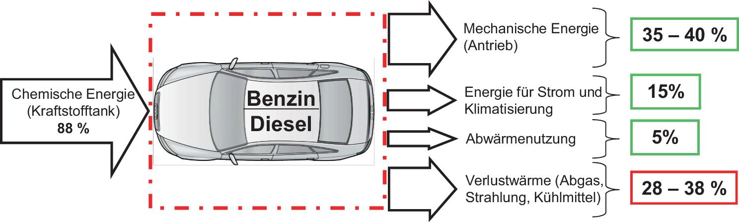 Zukunft Des Verbrennungsmotors Springerlink