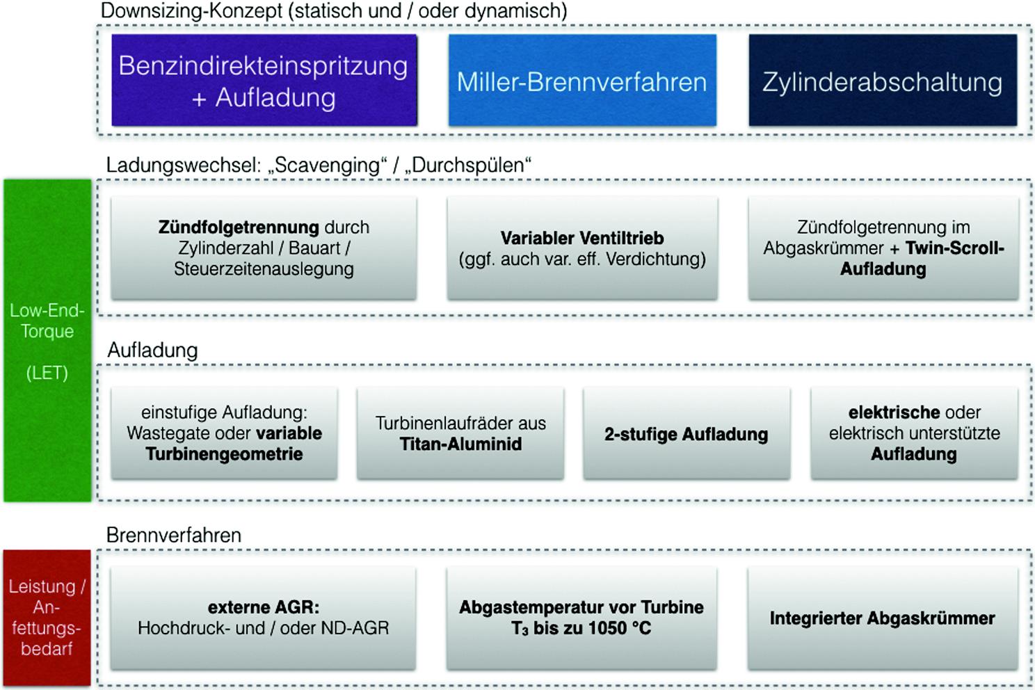 Downsizing bei PKW-Motoren | SpringerLink
