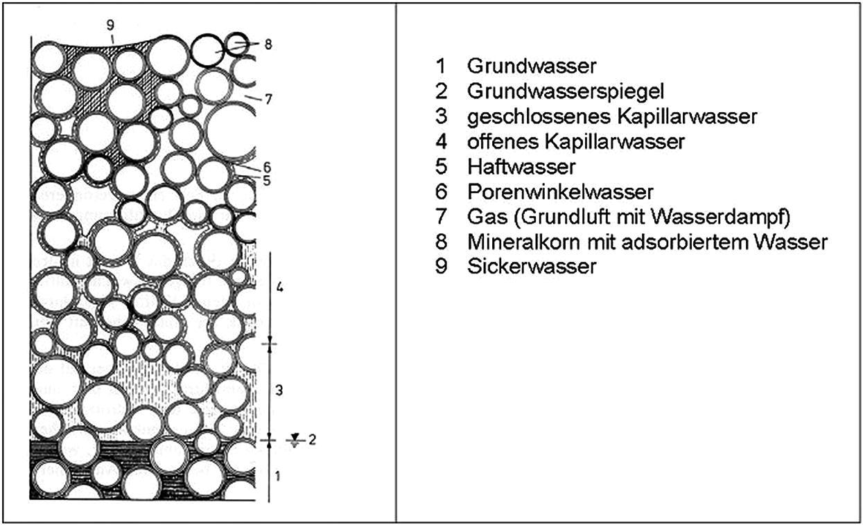 Geotechnische Grundlagen   SpringerLink