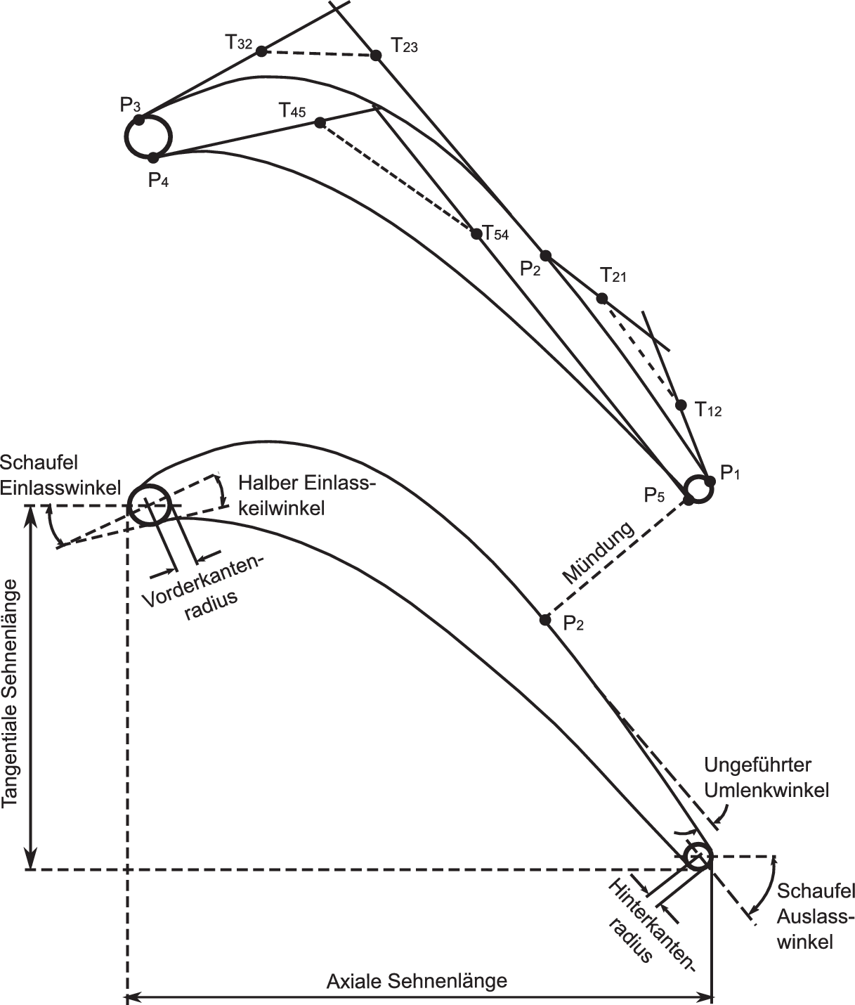 Rechnergestützte Verfahren zur aero-thermodynamischen Auslegung und ...