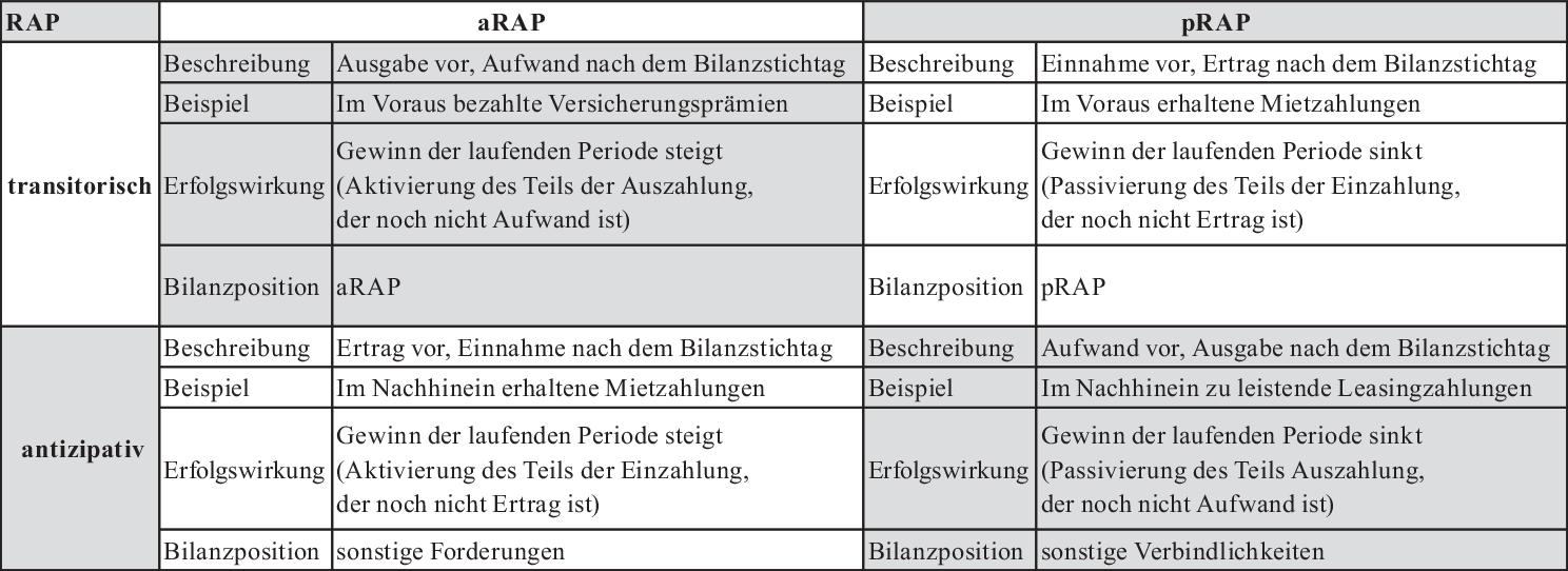 Rechnungsabgrenzungsposten Und Latente Steuern Springerlink