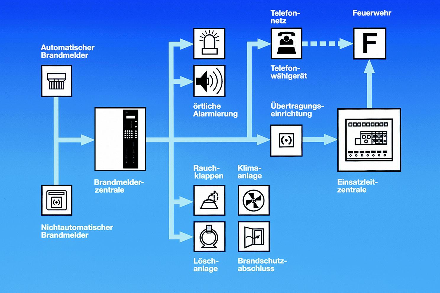 ndmeldeanlagen | SpringerLink on