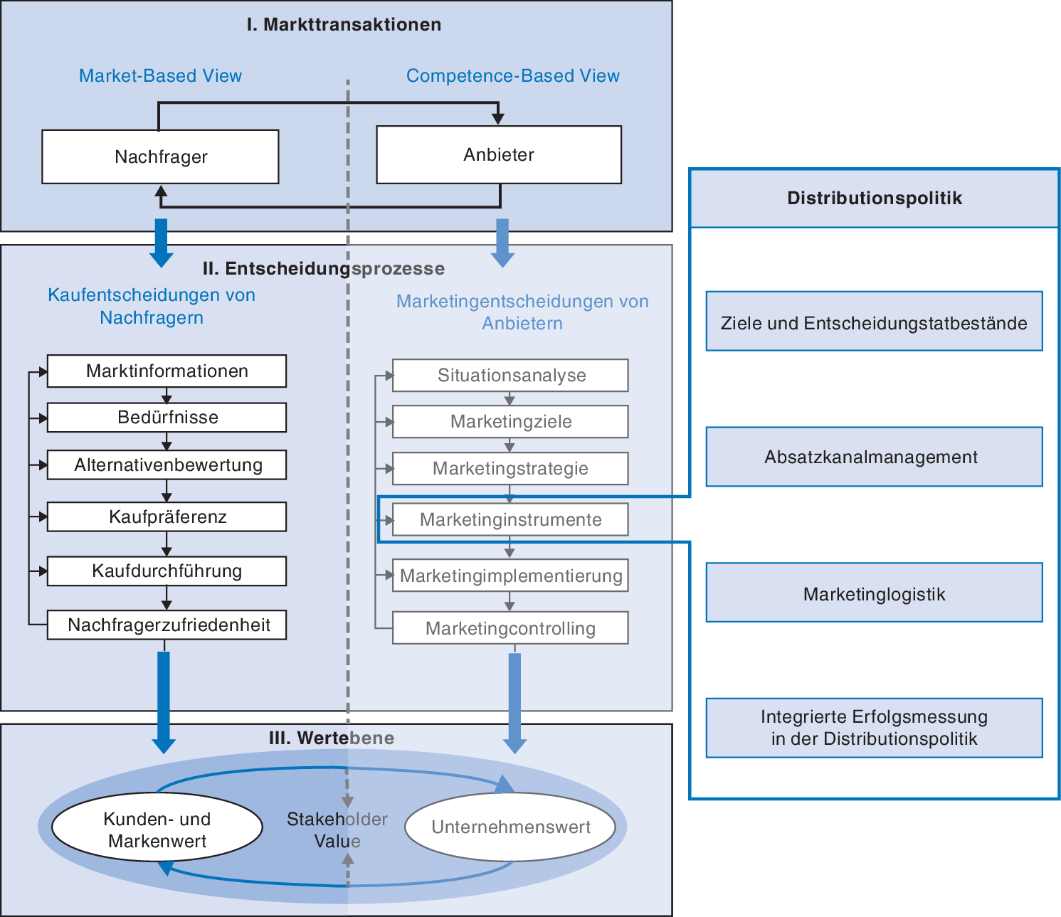 Distributionspolitik Vertriebssystem Absatzlogistik 3