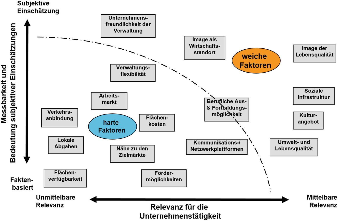 Standortanalyse In Der Gastronomie Gastropedia
