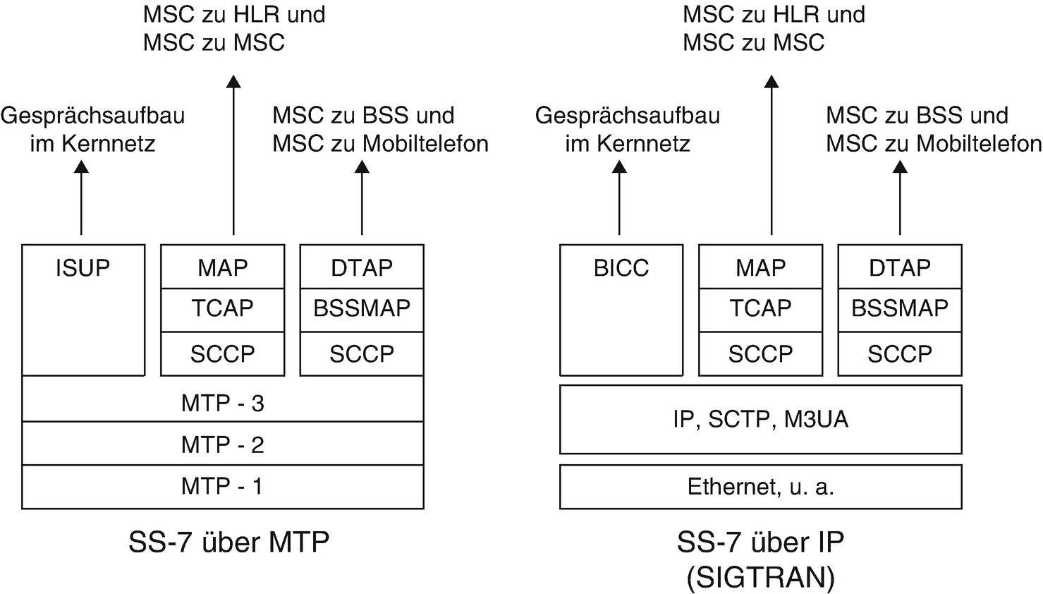 GSM | SpringerLink