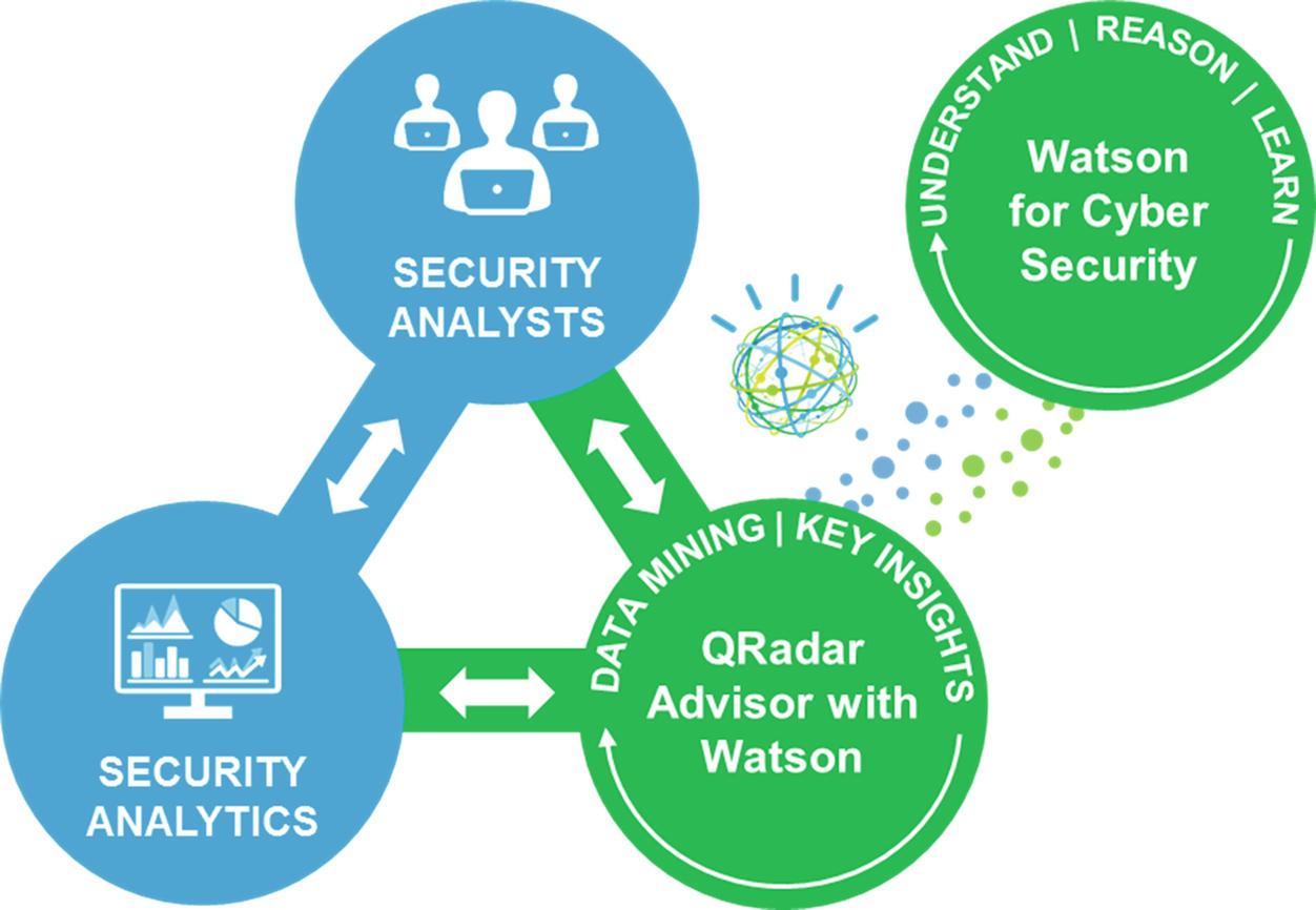 Increasing the Efficiency of Security Analysts | SpringerLink