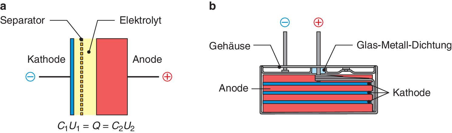 Doppelschichtkondensatoren | SpringerLink