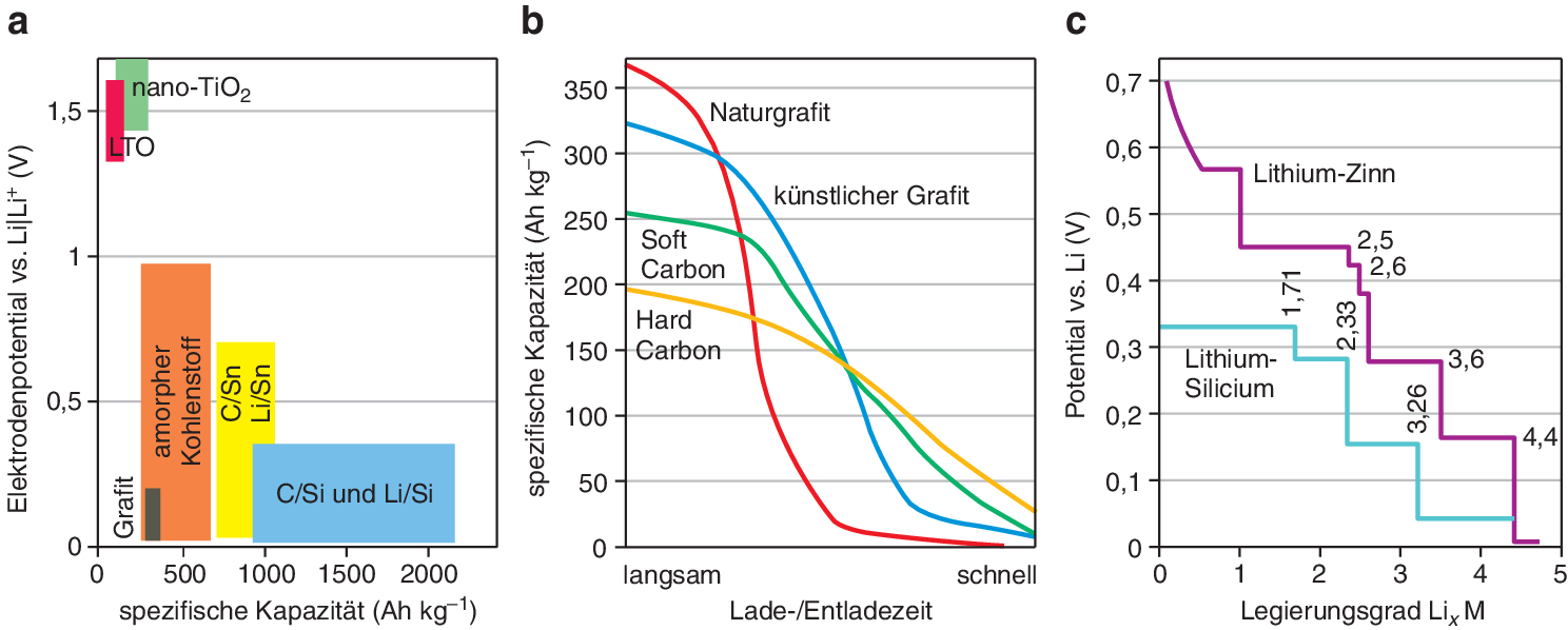 Lithiumionen-Batterien | SpringerLink