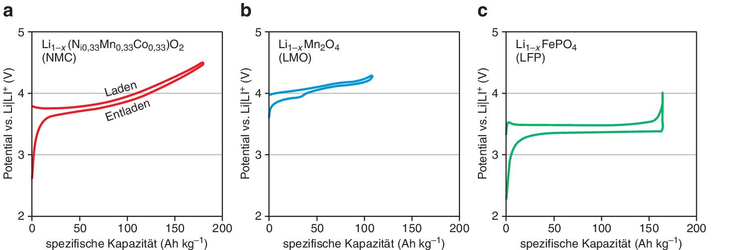 Lithiumionen-Batterien | SpringerLink