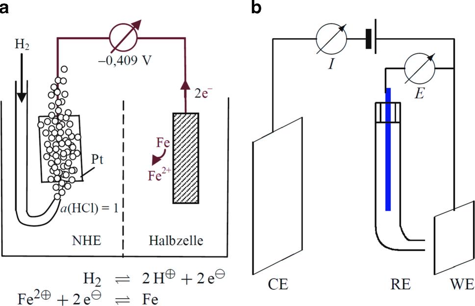 Elektrolyse von Wasser | SpringerLink