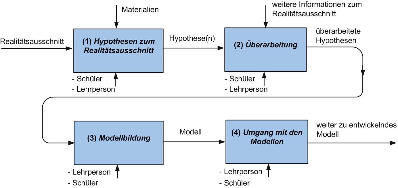 Unterrichtsmethoden: Steckbriefe, Prozessmodelle und Beispiele ...