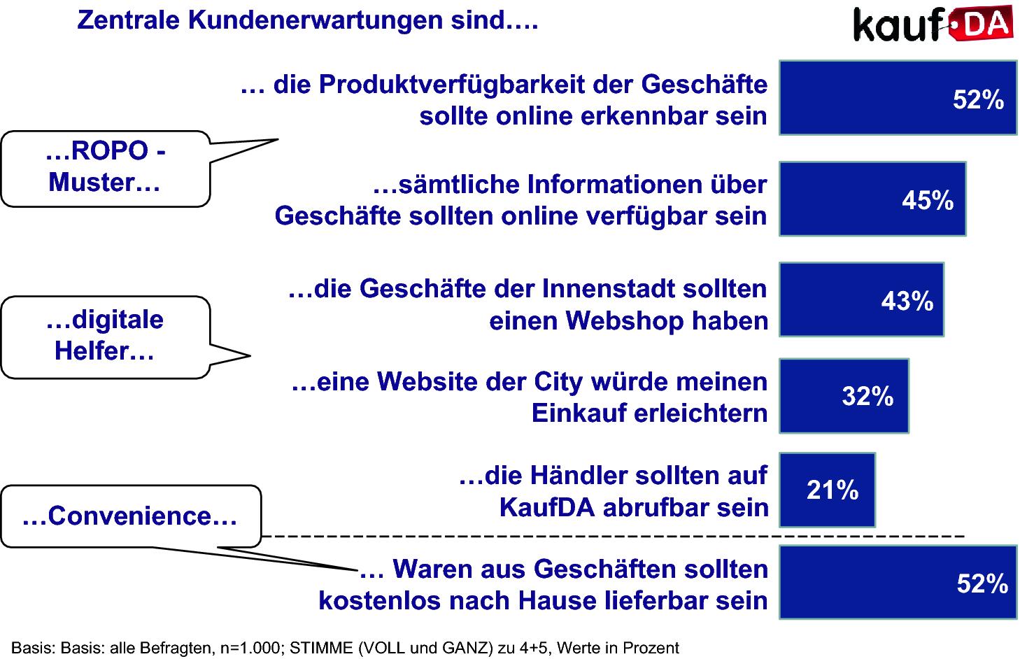 182e7c7d9c5ae Formen des Online-Handels | SpringerLink