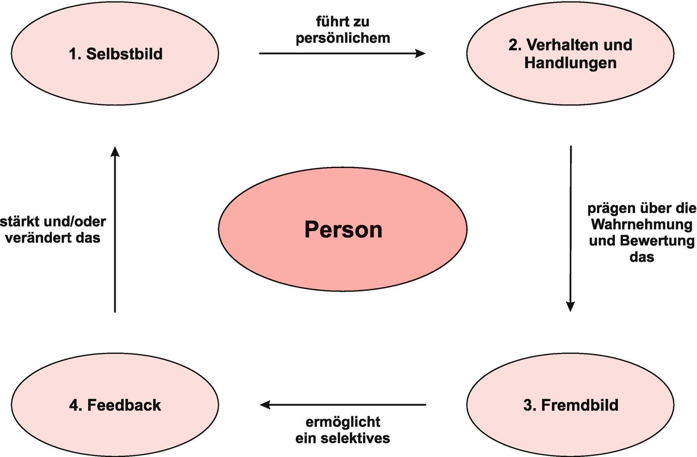 Test selbstbild fremdbild Selbstbild und