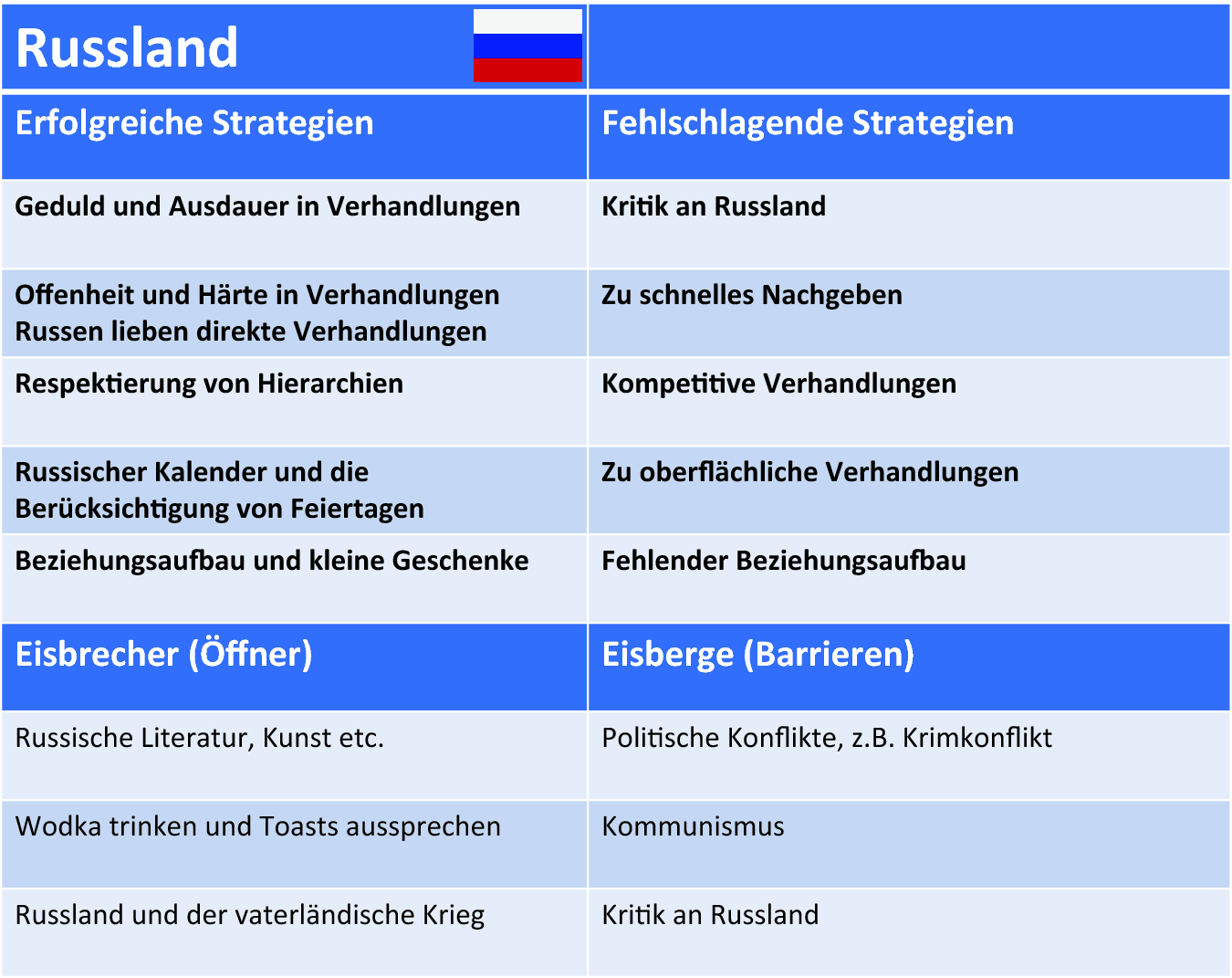 Russische nachnamen mit b