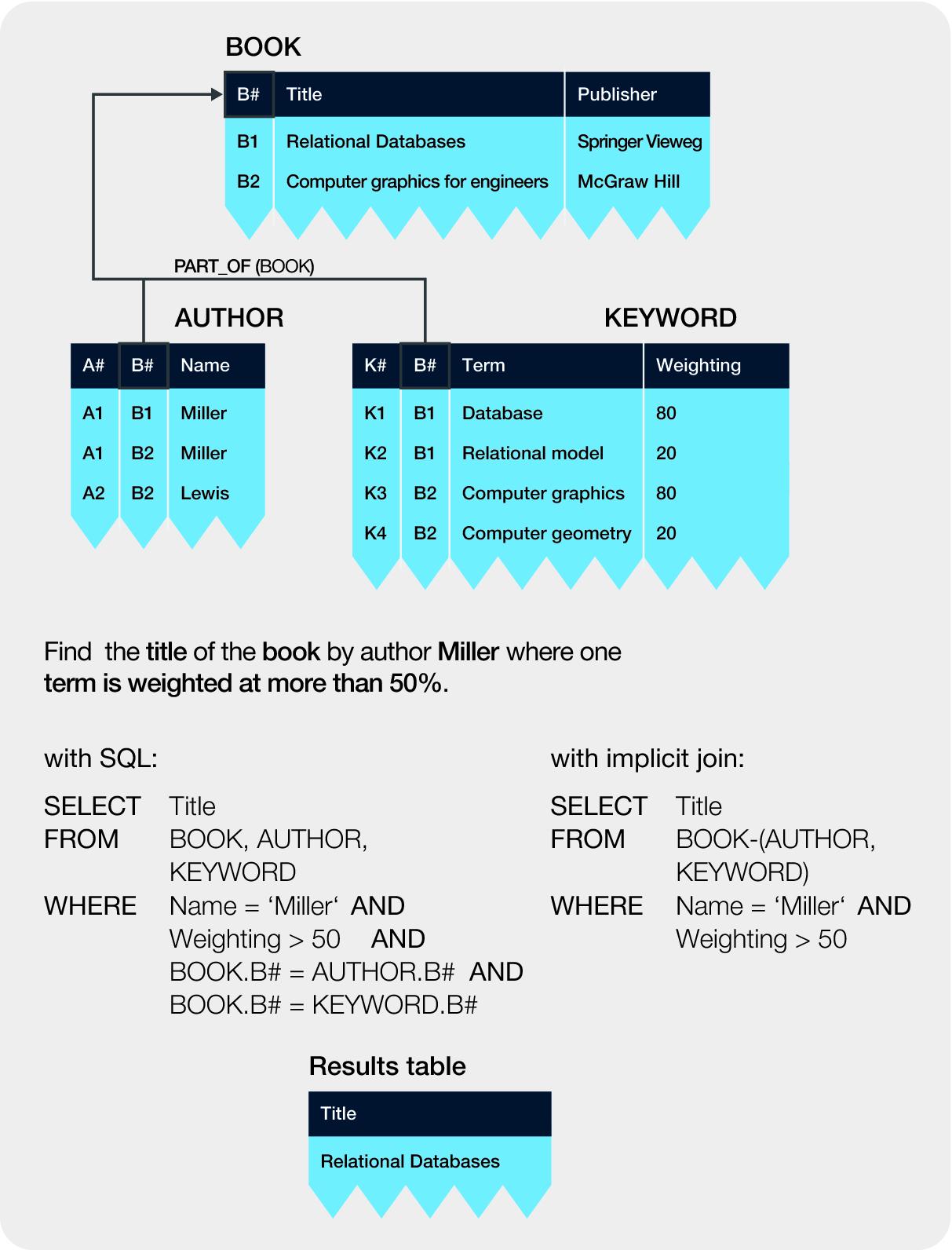Postrelational Databases | SpringerLink