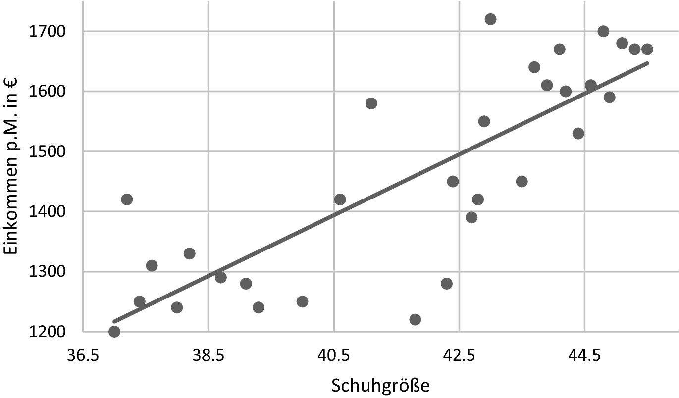 durchschnitt schuhgröße frauen deutschland