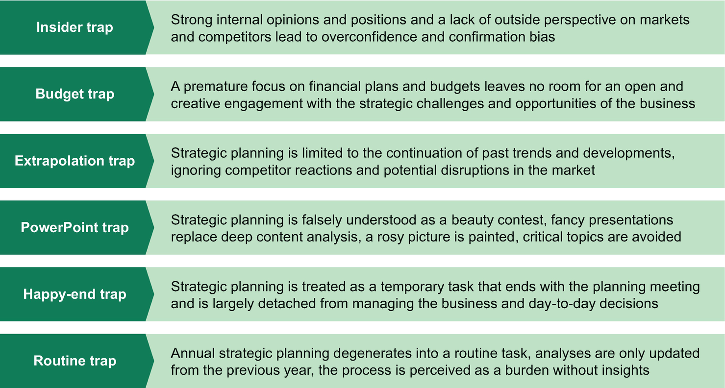 Corporate Strategy Process Springerlink