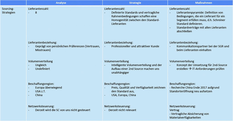 56c4623f9a0e91 Erfolgskonzept: Ganzheitliches Strategiekonzept | SpringerLink